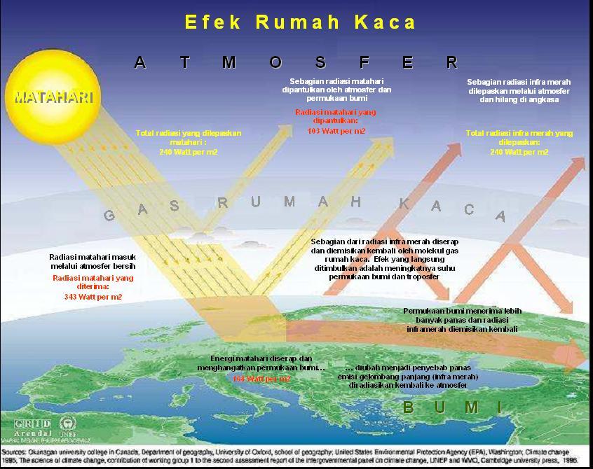 Astronomi Pintar : Efek Rumah Kaca, Pemanasan Global dan ...